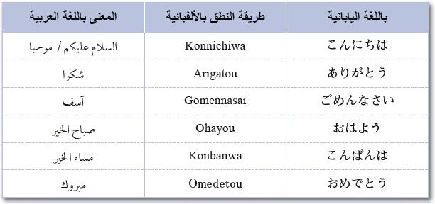 صورة كلمات يابانيه مكتوبه بالياباني , طريقة كتابة الكلمات اليابانية