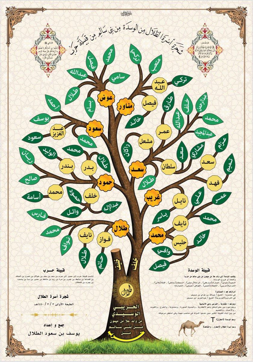 رسم شجرة العائلة كتابة اسماء اسرتي على شجرة اعتذار و اسف